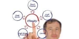 какви са последиците пт затлъстяването